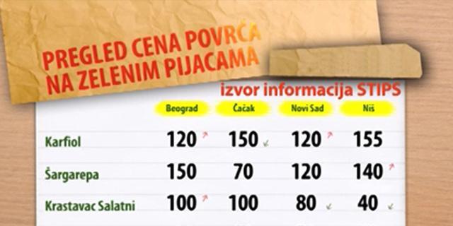 Cene povrća na zelenim pijacama za period 10-14.08.2015.