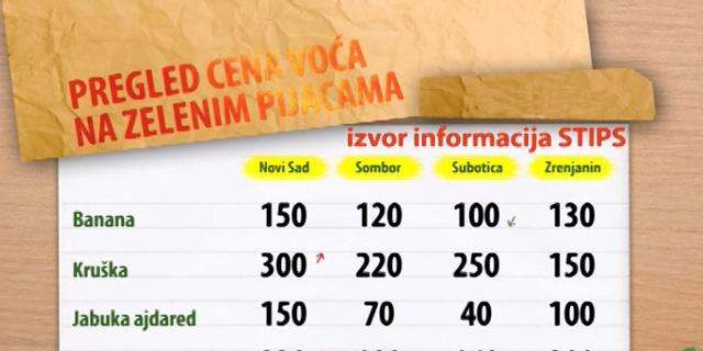 Cene voća na zelenim pijacama za period 10-14.08.2015.