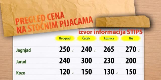 Cene stoke na stočnim pijacama za period 17-21.08.2015.