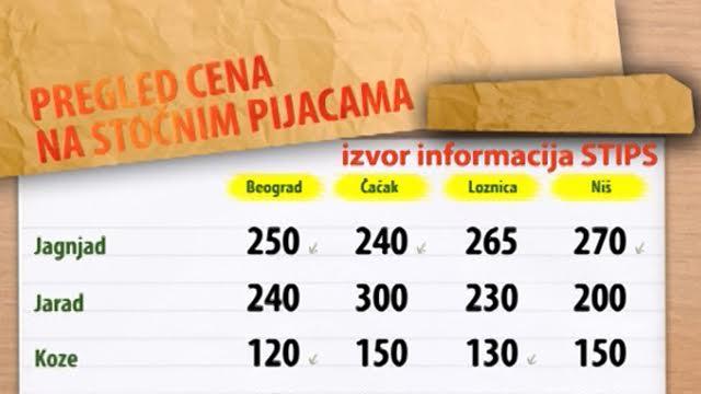 Cene stoke na stočnim pijacama za period 11-15.01.2016.