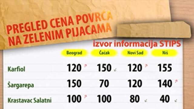 Cene povrća na zelenim pijacama za period 18-22.01.2016.