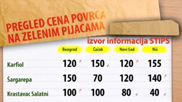 Cene povrća na zelenim pijacama za period 08-12.02.2016.