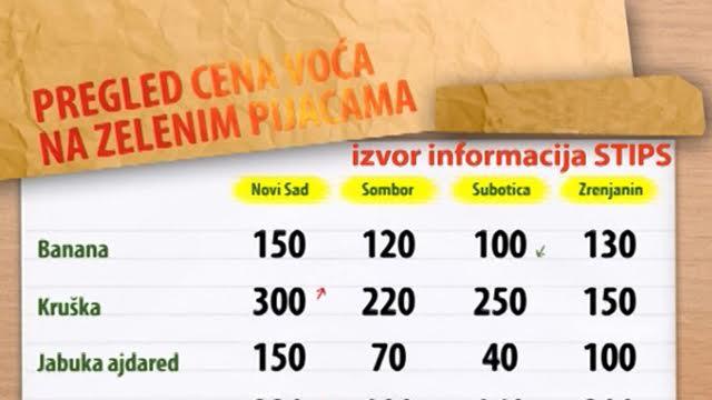 Cene voća na zelenim pijacama za period 15-19.02.2016.